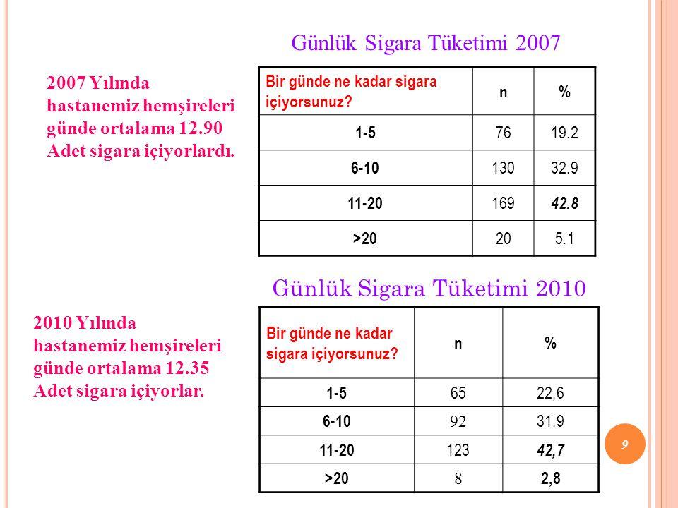 Günlük Sigara Tüketimi 2007