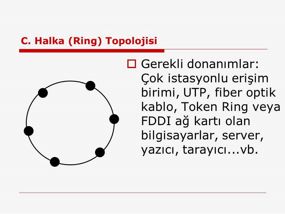 C. Halka (Ring) Topolojisi