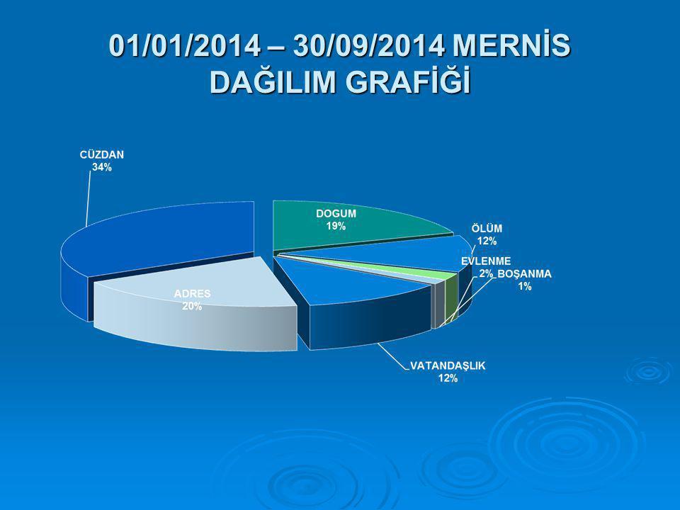 01/01/2014 – 30/09/2014 MERNİS DAĞILIM GRAFİĞİ
