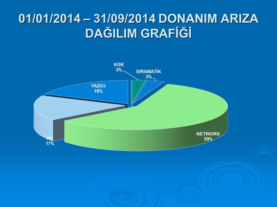 01/01/2014 – 31/09/2014 DONANIM ARIZA DAĞILIM GRAFİĞİ