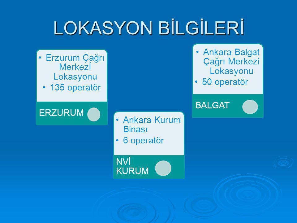 LOKASYON BİLGİLERİ Erzurum Çağrı Merkezİ Lokasyonu 135 operatör