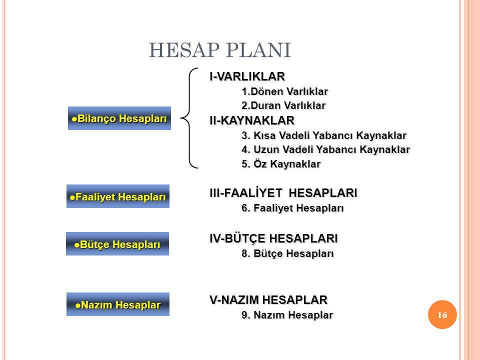 HESAP PLANI I-VARLIKLAR II-KAYNAKLAR III-FAALİYET HESAPLARI