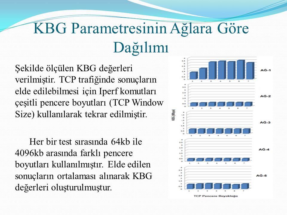 KBG Parametresinin Ağlara Göre Dağılımı