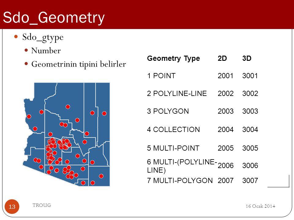 Sdo_Geometry Sdo_gtype Number Geometrinin tipini belirler