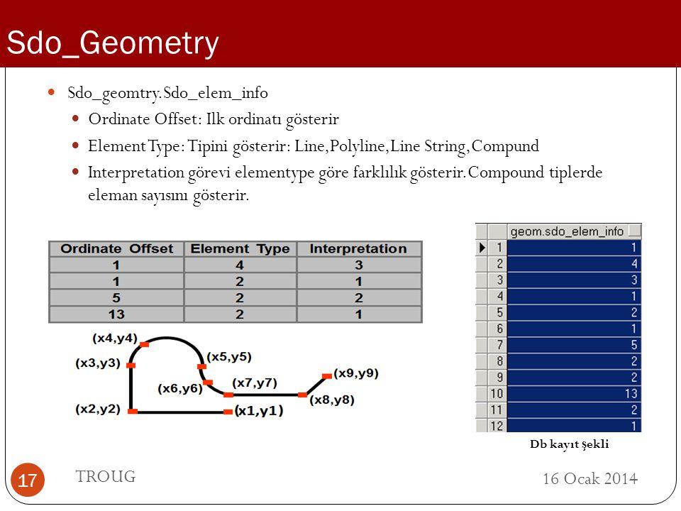 Sdo_Geometry Sdo_geomtry.Sdo_elem_info