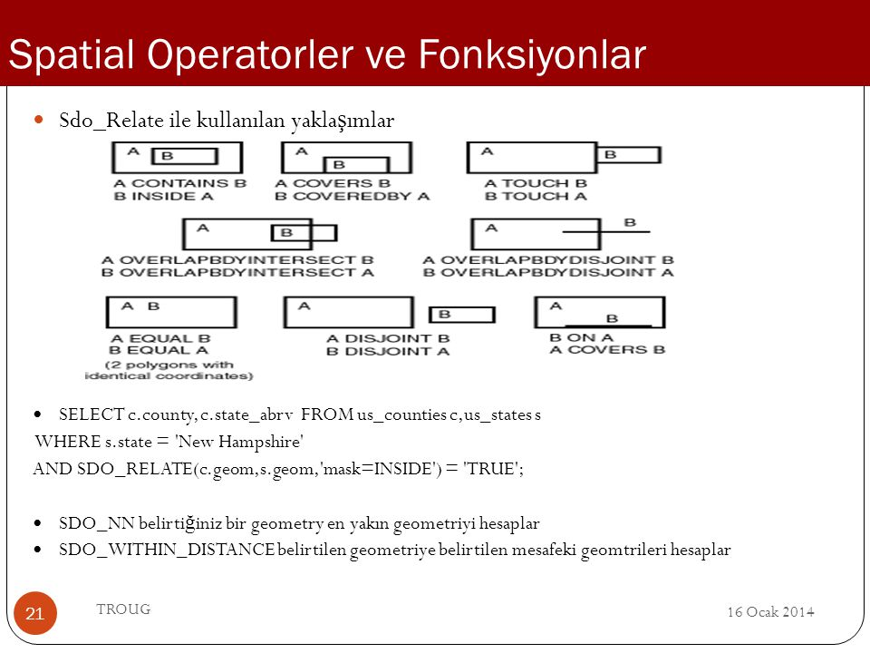 Spatial Operatorler ve Fonksiyonlar