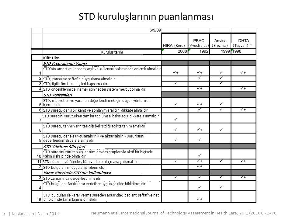 STD kuruluşlarının puanlanması