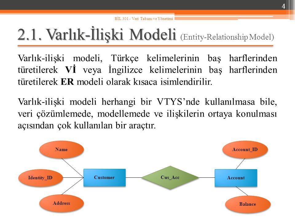 2.1. Varlık-İlişki Modeli (Entity-Relationship Model)