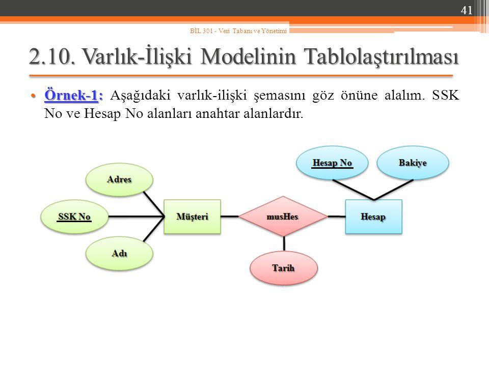 2.10. Varlık-İlişki Modelinin Tablolaştırılması