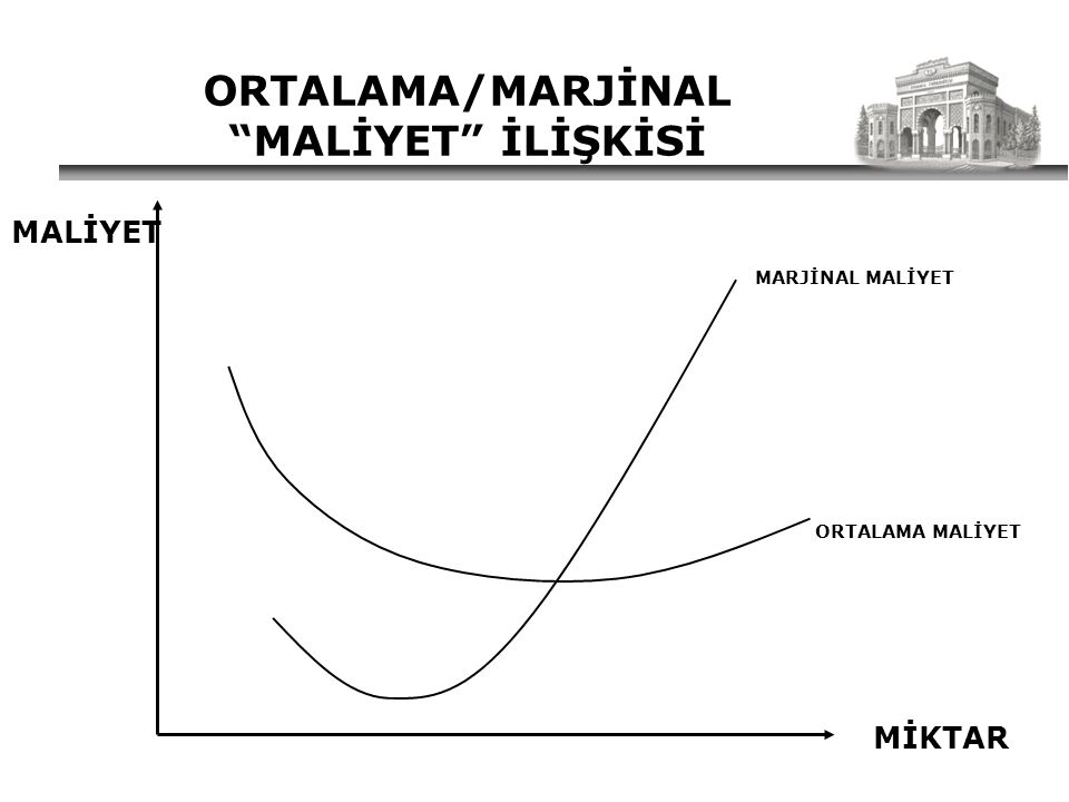 ORTALAMA/MARJİNAL MALİYET İLİŞKİSİ