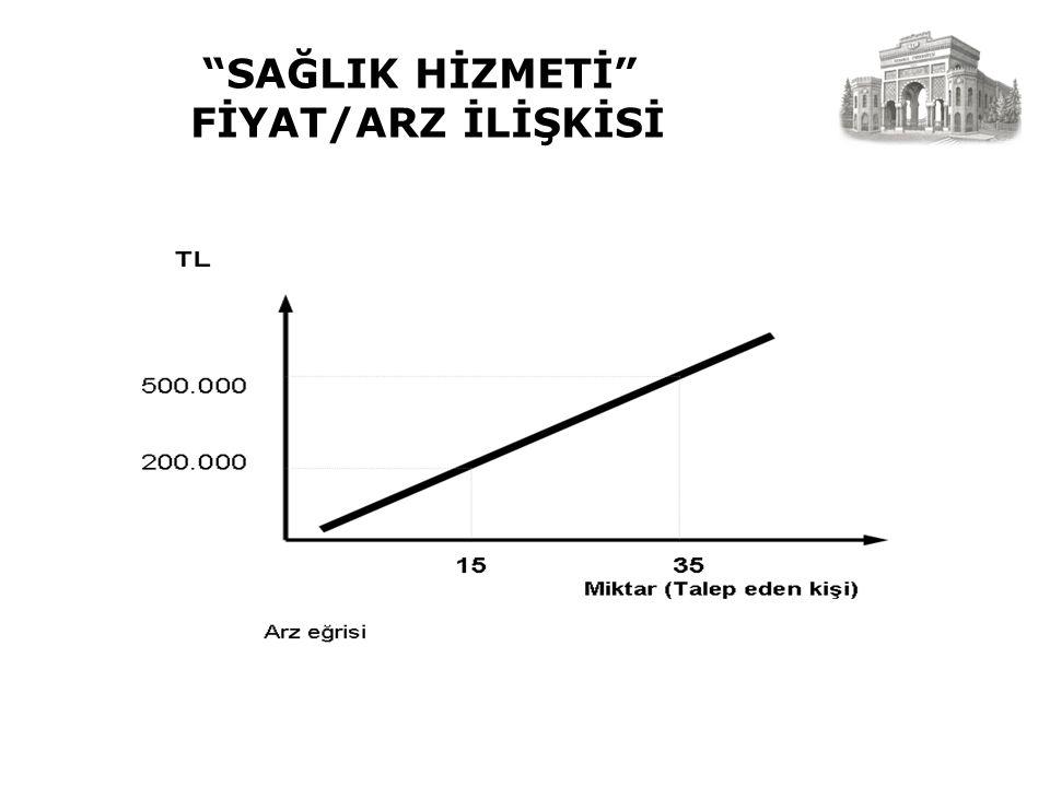 SAĞLIK HİZMETİ FİYAT/ARZ İLİŞKİSİ
