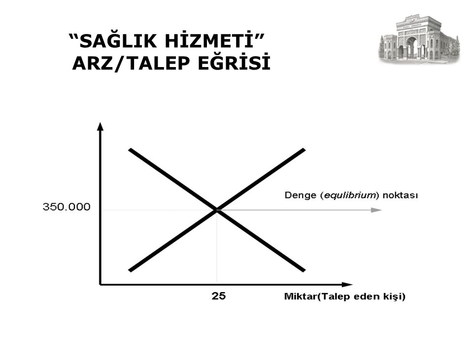 SAĞLIK HİZMETİ ARZ/TALEP EĞRİSİ