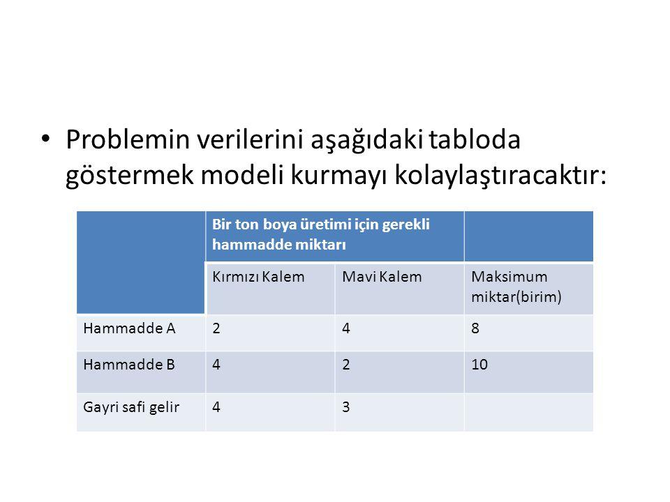 Problemin verilerini aşağıdaki tabloda göstermek modeli kurmayı kolaylaştıracaktır: