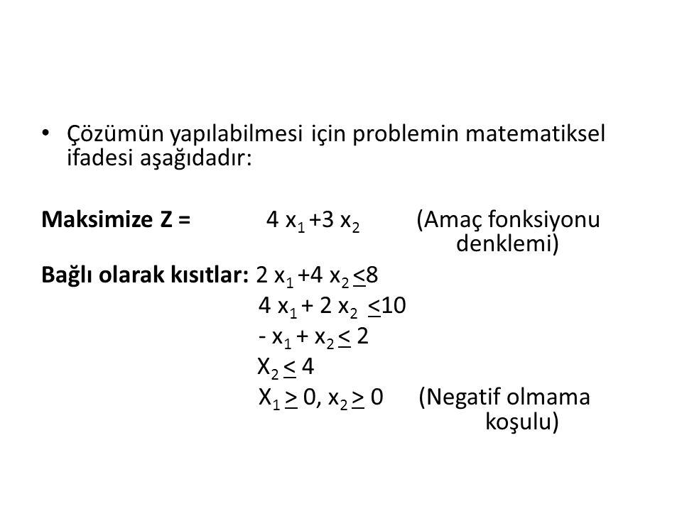 Çözümün yapılabilmesi için problemin matematiksel ifadesi aşağıdadır: