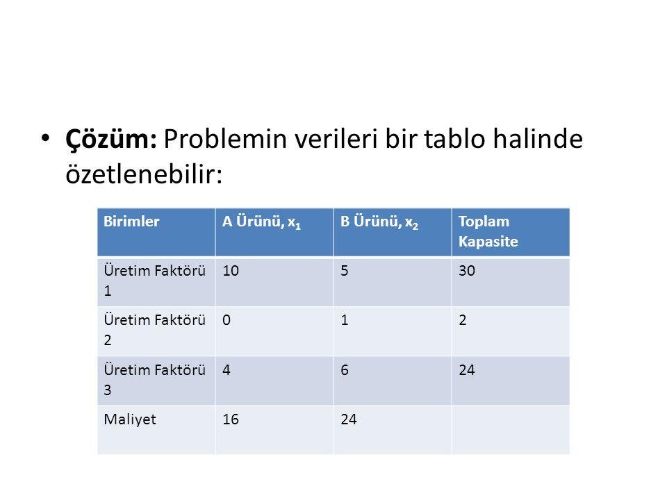 Çözüm: Problemin verileri bir tablo halinde özetlenebilir:
