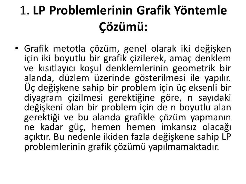 1. LP Problemlerinin Grafik Yöntemle Çözümü: