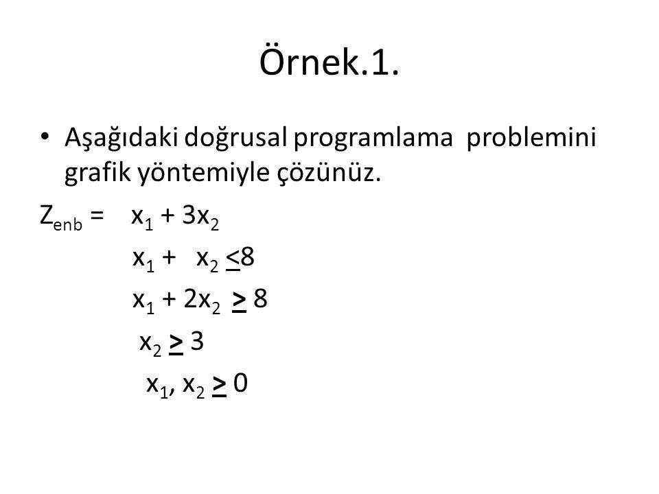Örnek.1. Aşağıdaki doğrusal programlama problemini grafik yöntemiyle çözünüz. Zenb = x1 + 3x2.