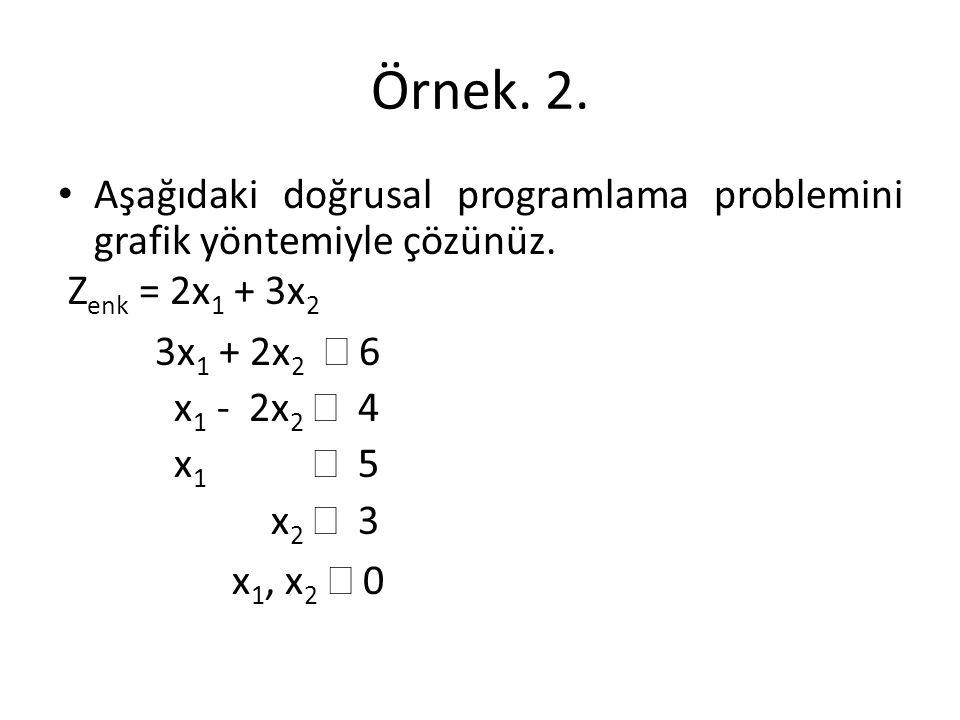 Örnek. 2. Aşağıdaki doğrusal programlama problemini grafik yöntemiyle çözünüz. Zenk = 2x1 + 3x2. 3x1 + 2x2 ³ 6.