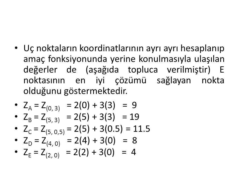Uç noktaların koordinatlarının ayrı ayrı hesaplanıp amaç fonksiyonunda yerine konulmasıyla ulaşılan değerler de (aşağıda topluca verilmiştir) E noktasının en iyi çözümü sağlayan nokta olduğunu göstermektedir.