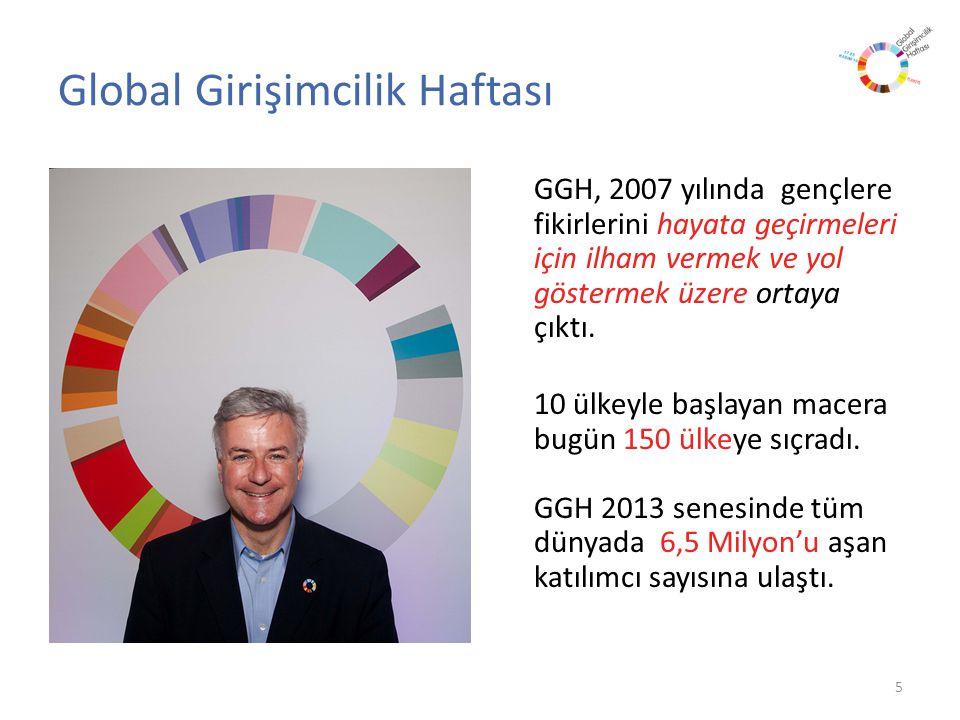 Global Girişimcilik Haftası