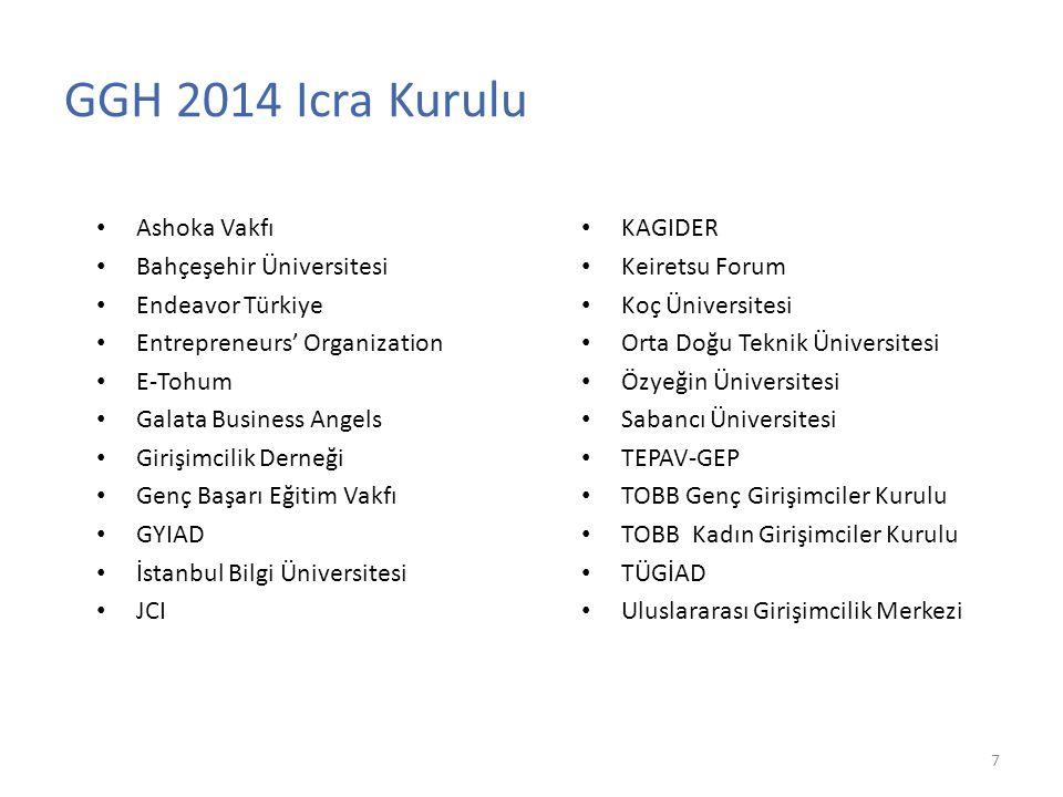 GGH 2014 Icra Kurulu Ashoka Vakfı Bahçeşehir Üniversitesi