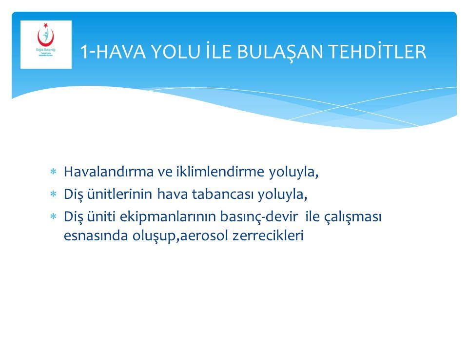 1-HAVA YOLU İLE BULAŞAN TEHDİTLER