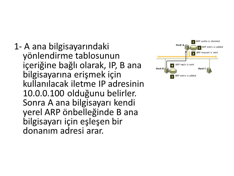 1- A ana bilgisayarındaki yönlendirme tablosunun içeriğine bağlı olarak, IP, B ana bilgisayarına erişmek için kullanılacak iletme IP adresinin 10.0.0.100 olduğunu belirler.