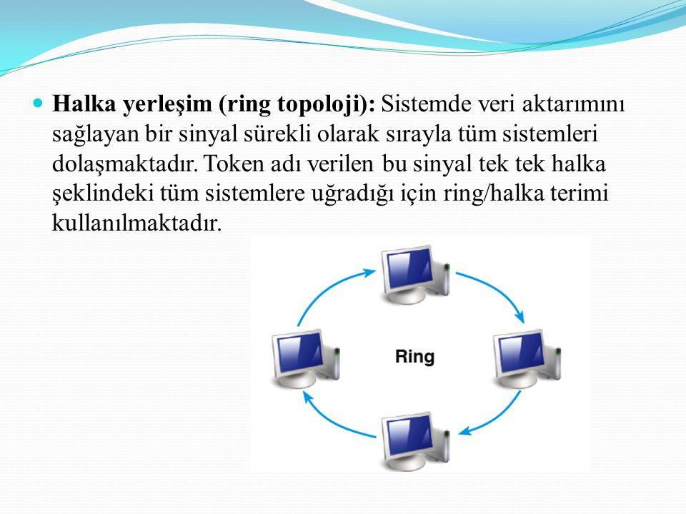 Halka yerleşim (ring topoloji): Sistemde veri aktarımını sağlayan bir sinyal sürekli olarak sırayla tüm sistemleri dolaşmaktadır.