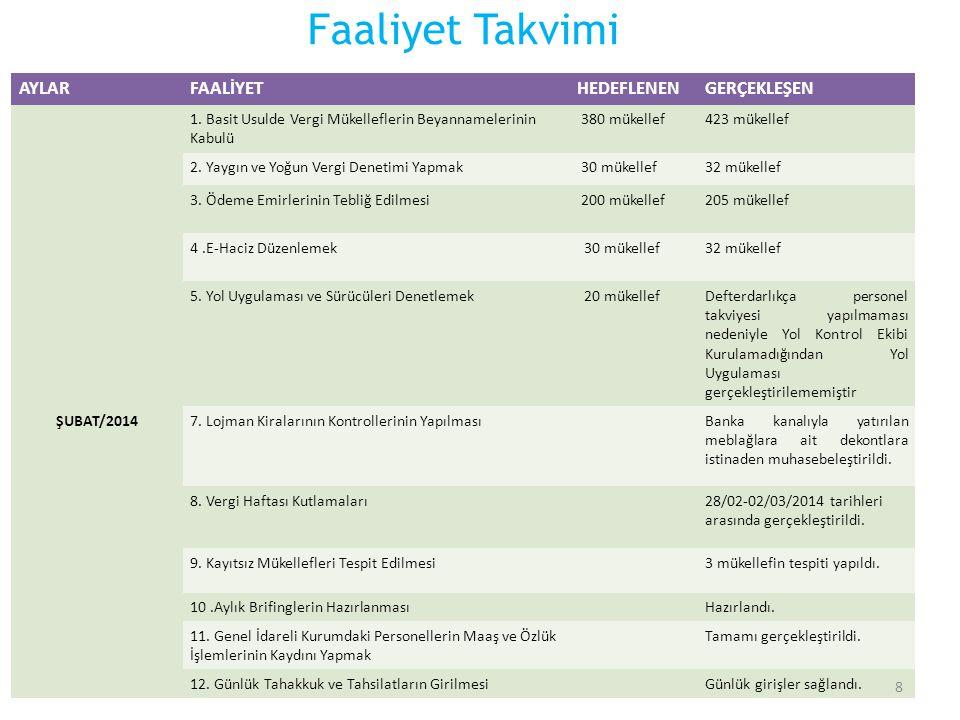 Faaliyet Takvimi AYLAR FAALİYET HEDEFLENEN GERÇEKLEŞEN ŞUBAT/2014