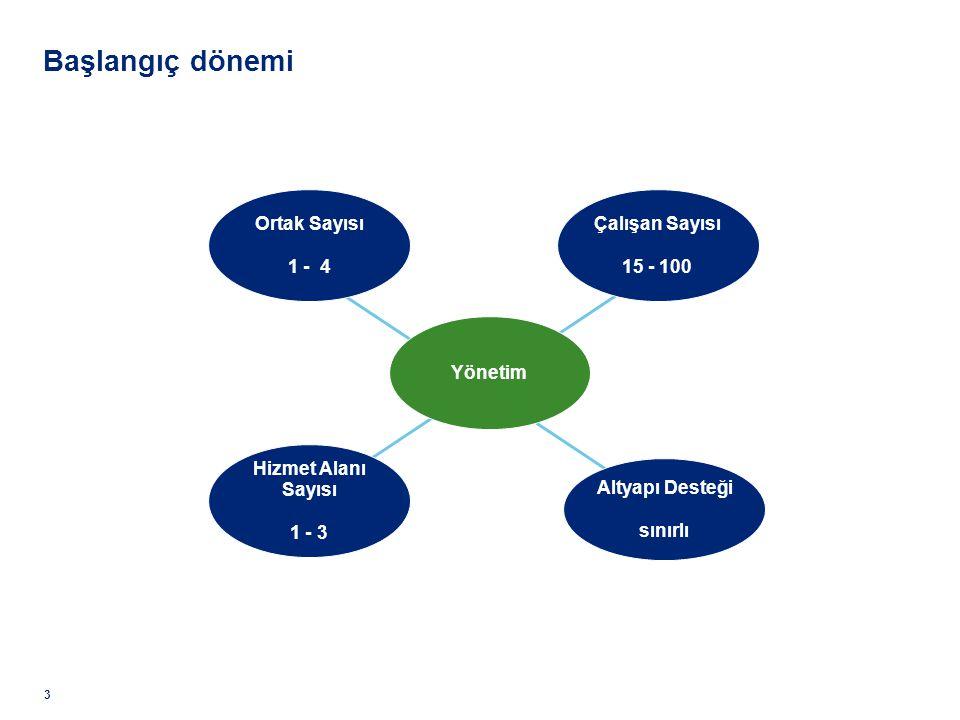 Başlangıç dönemi Ortak Sayısı 1 - 4 Çalışan Sayısı 15 - 100 Yönetim
