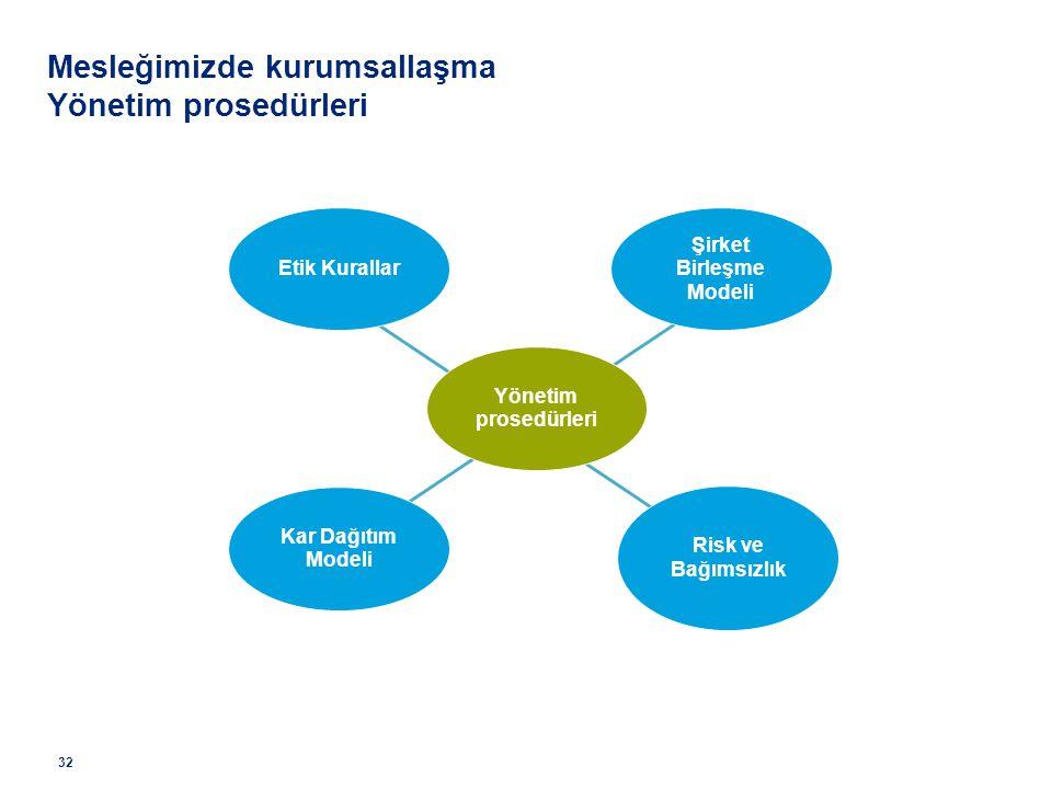 Şirket Birleşme Modeli