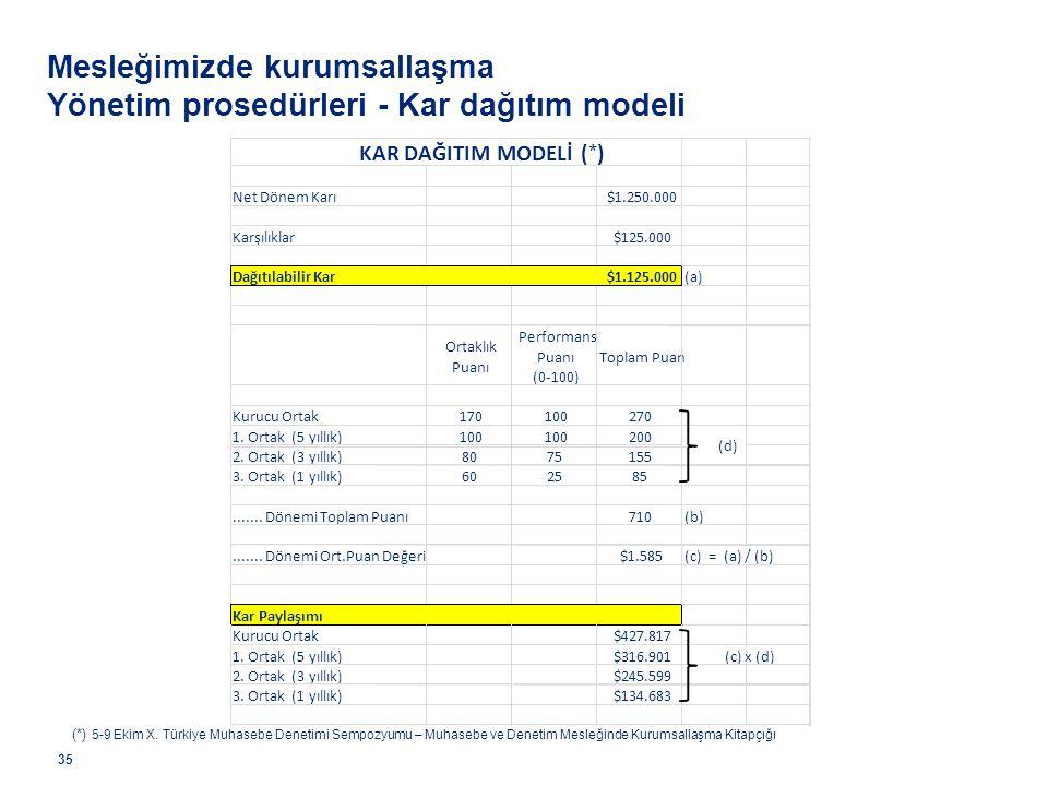 Mesleğimizde kurumsallaşma Yönetim prosedürleri - Kar dağıtım modeli