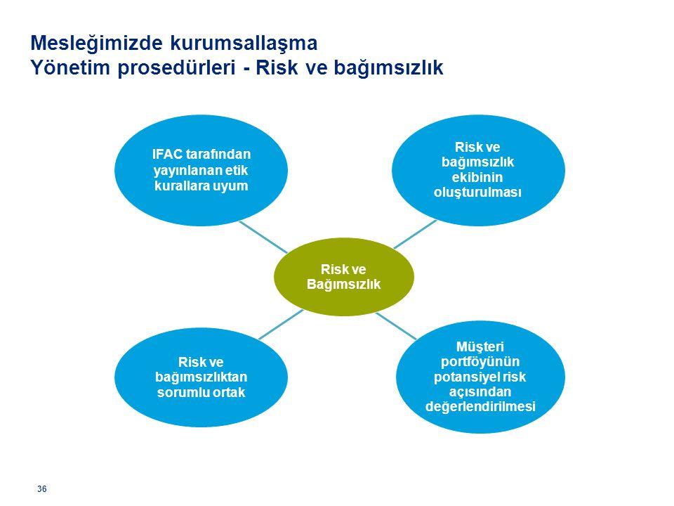 Mesleğimizde kurumsallaşma Yönetim prosedürleri - Risk ve bağımsızlık
