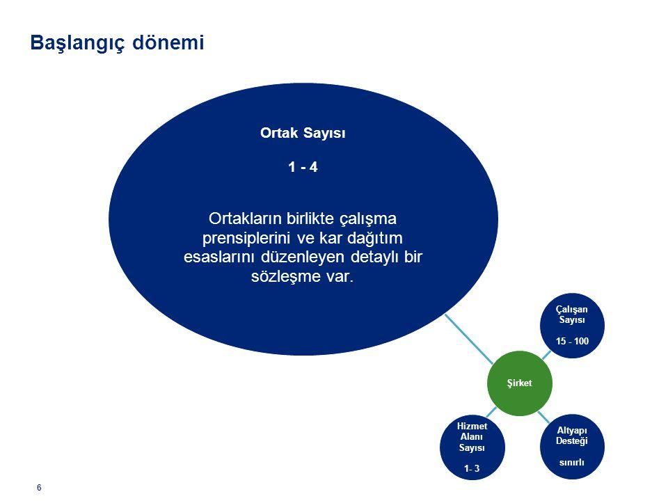 Başlangıç dönemi Ortak Sayısı. 1 - 4. Ortakların birlikte çalışma prensiplerini ve kar dağıtım esaslarını düzenleyen detaylı bir sözleşme var.