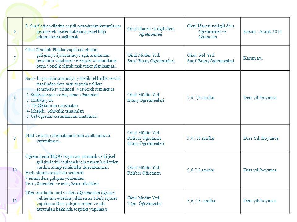 6 8. Sınıf öğrencilerine çeşitli ortaöğretim kurumlarını gezdirerek liseler hakkında genel bilgi edinmelerini sağlamak.