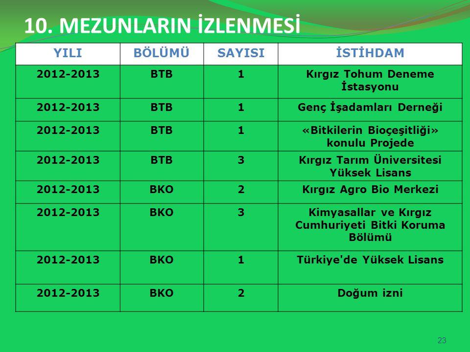 10. MEZUNLARIN İZLENMESİ YILI BÖLÜMÜ SAYISI İSTİHDAM 2012-2013 BTB 1
