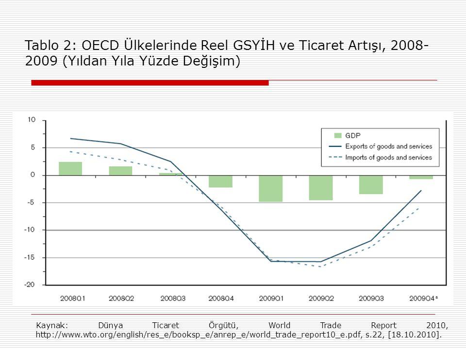 Tablo 2: OECD Ülkelerinde Reel GSYİH ve Ticaret Artışı, 2008-2009 (Yıldan Yıla Yüzde Değişim)
