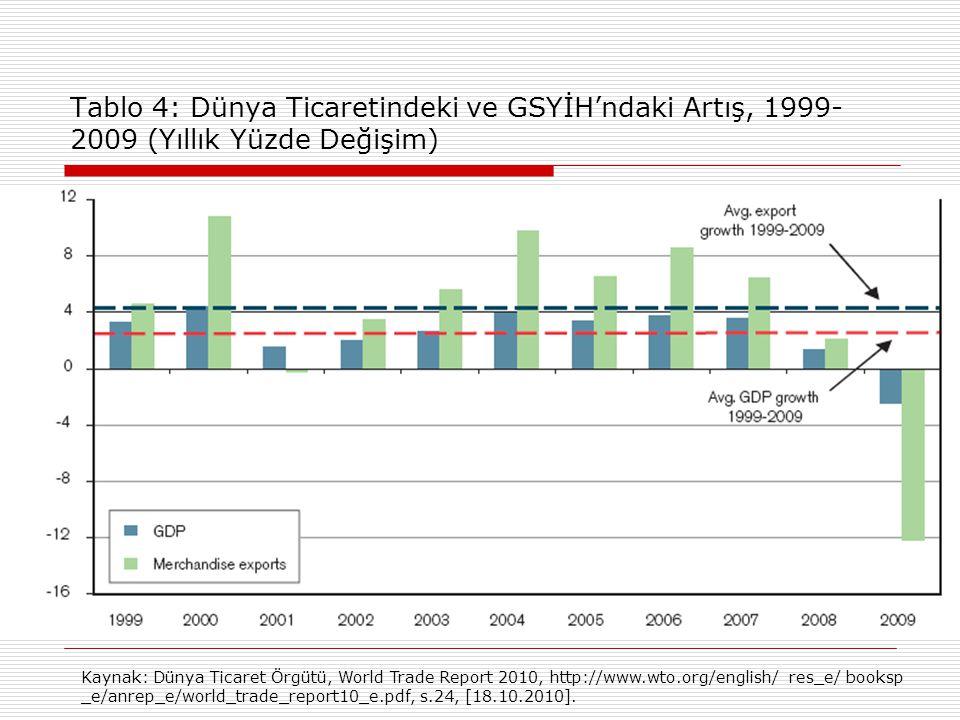 Tablo 4: Dünya Ticaretindeki ve GSYİH'ndaki Artış, 1999-2009 (Yıllık Yüzde Değişim)