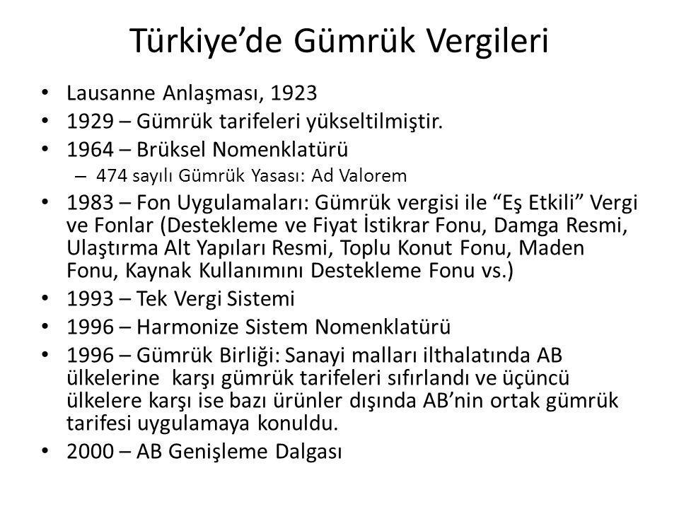Türkiye'de Gümrük Vergileri