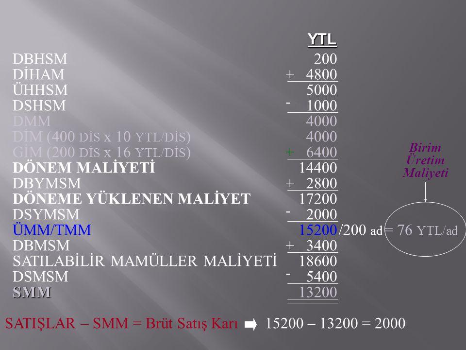 DÖNEME YÜKLENEN MALİYET 17200 - DSYMSM 2000 ÜMM/TMM 15200 /200 ad