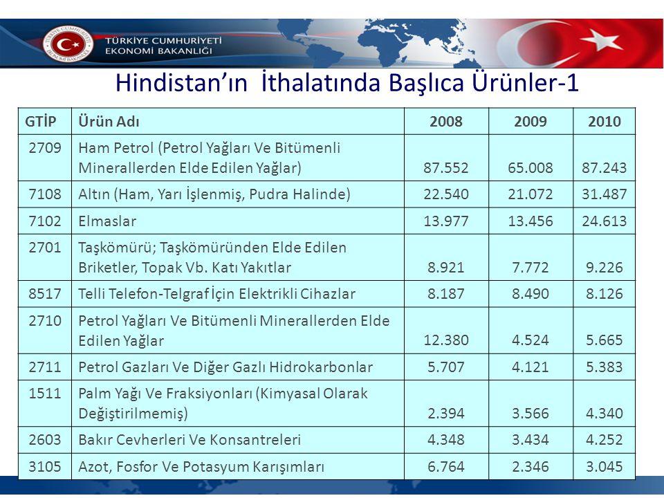 Hindistan'ın İthalatında Başlıca Ürünler-1 (4'lü GTİP bazında, milyon dolar)