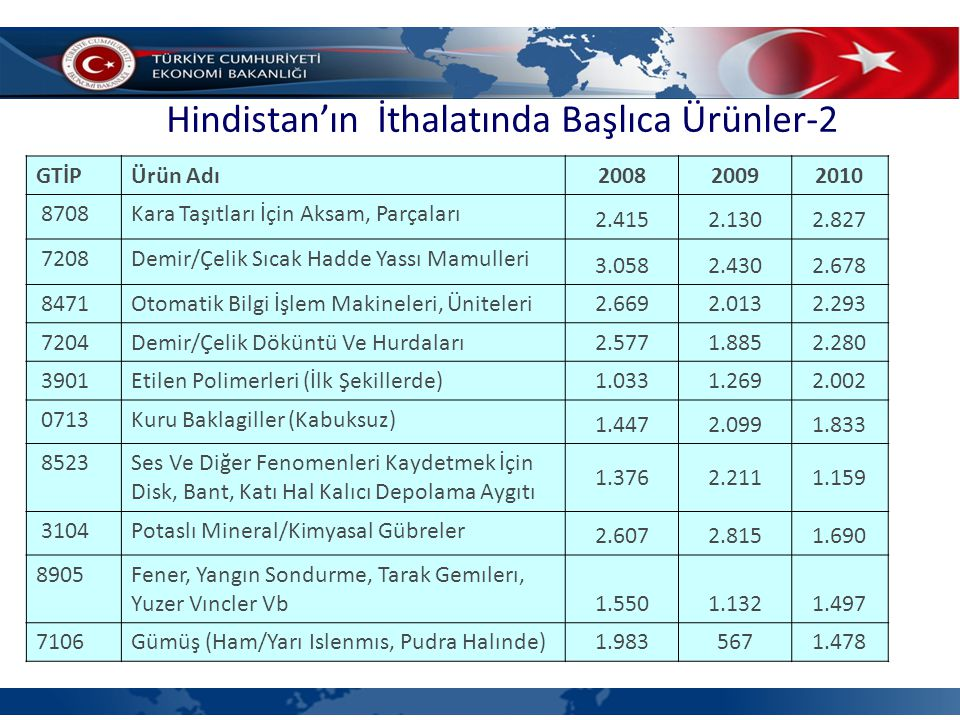 Hindistan'ın İthalatında Başlıca Ürünler-2 (4'lü GTİP bazında, milyon dolar)