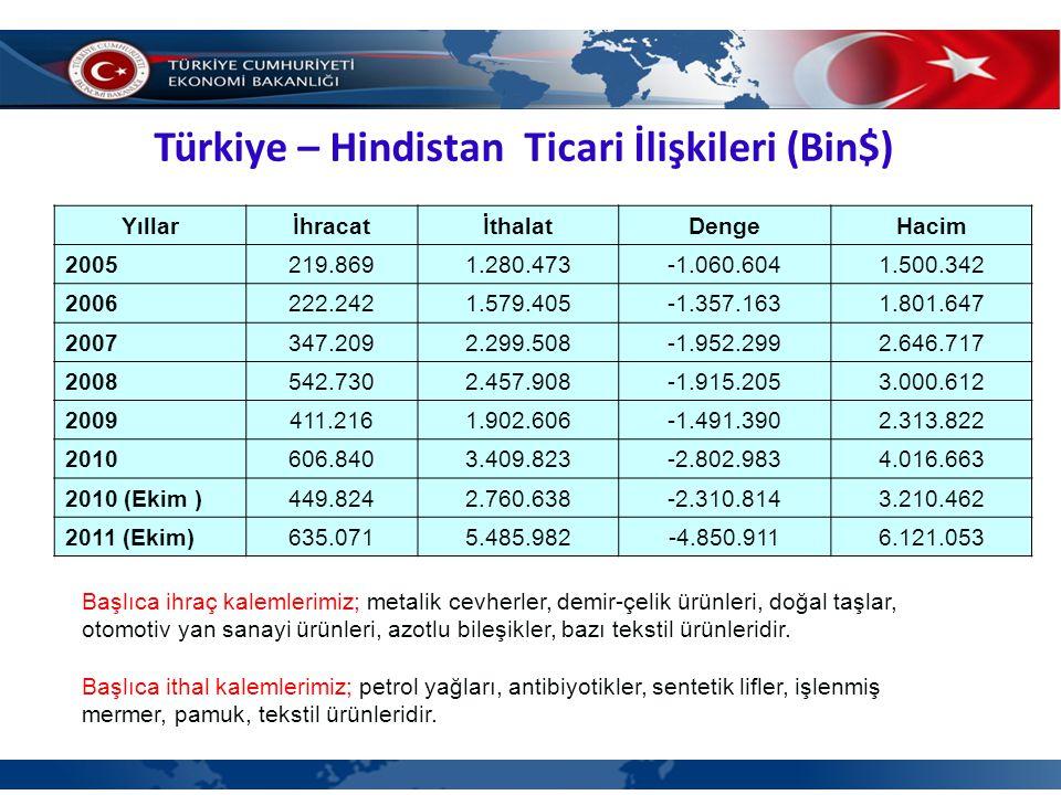 Türkiye – Hindistan Ticari İlişkileri (Bin$)