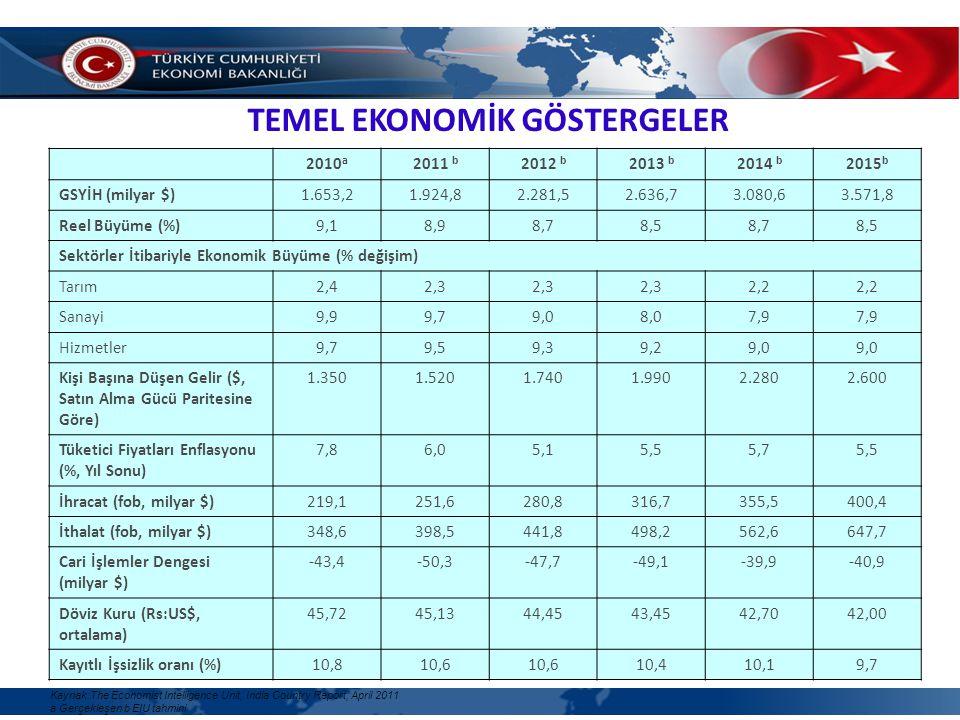 TEMEL EKONOMİK GÖSTERGELER