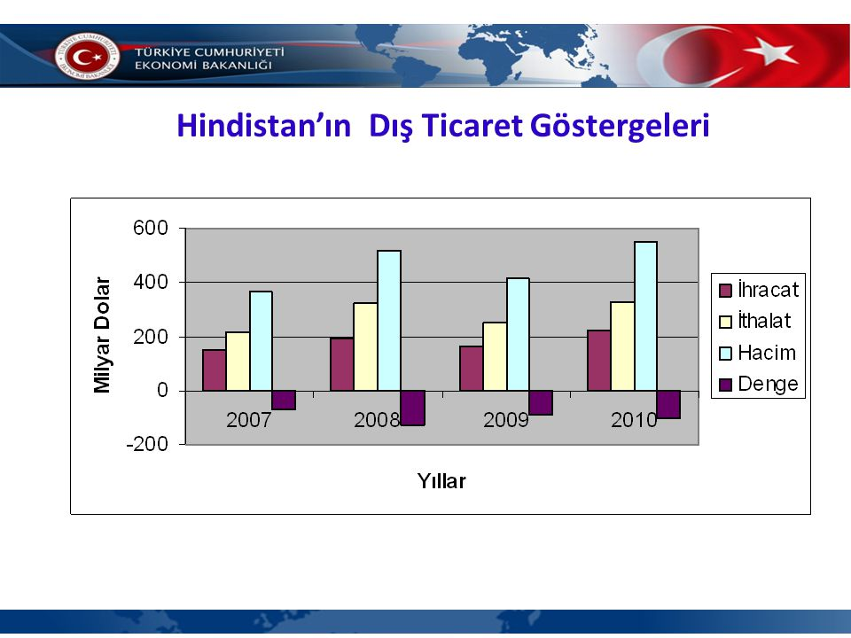 Hindistan'ın Dış Ticaret Göstergeleri