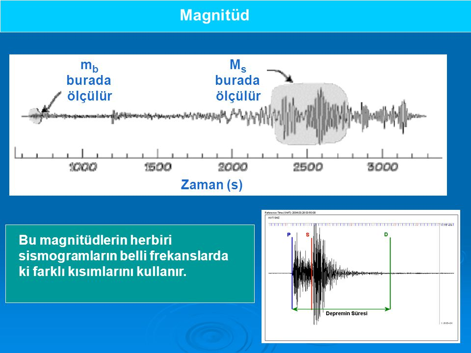 Magnitüd mb burada ölçülür Ms Zaman (s)