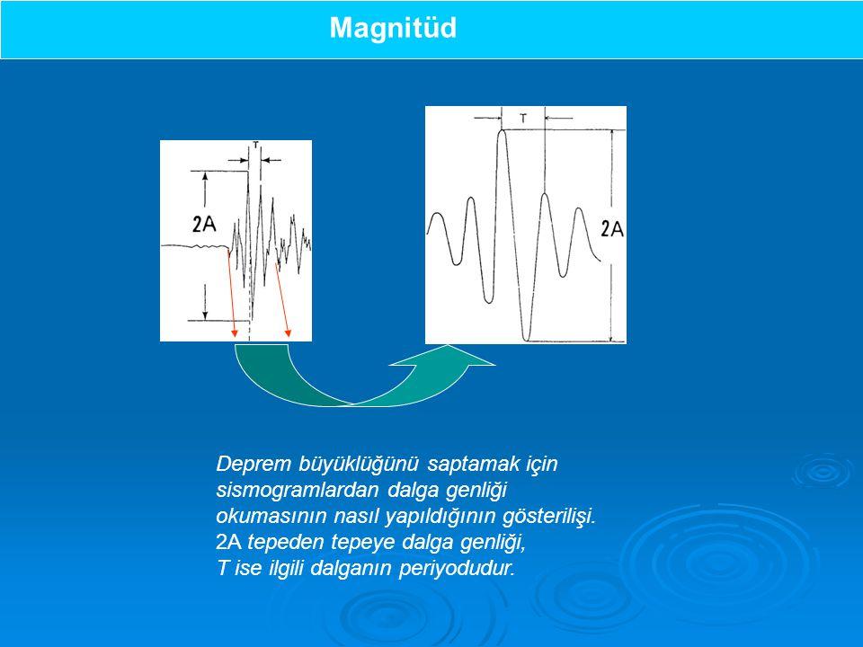Magnitüd Deprem büyüklüğünü saptamak için sismogramlardan dalga genliği okumasının nasıl yapıldığının gösterilişi. 2A tepeden tepeye dalga genliği,