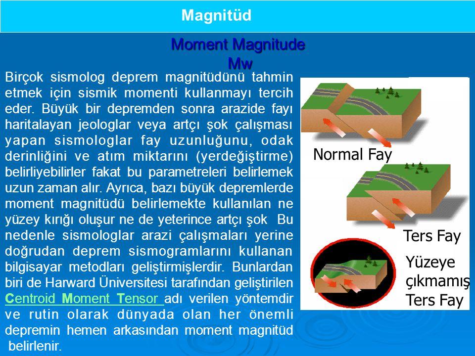 Magnitüd Moment Magnitude Mw Normal Fay Ters Fay Yüzeye çıkmamış