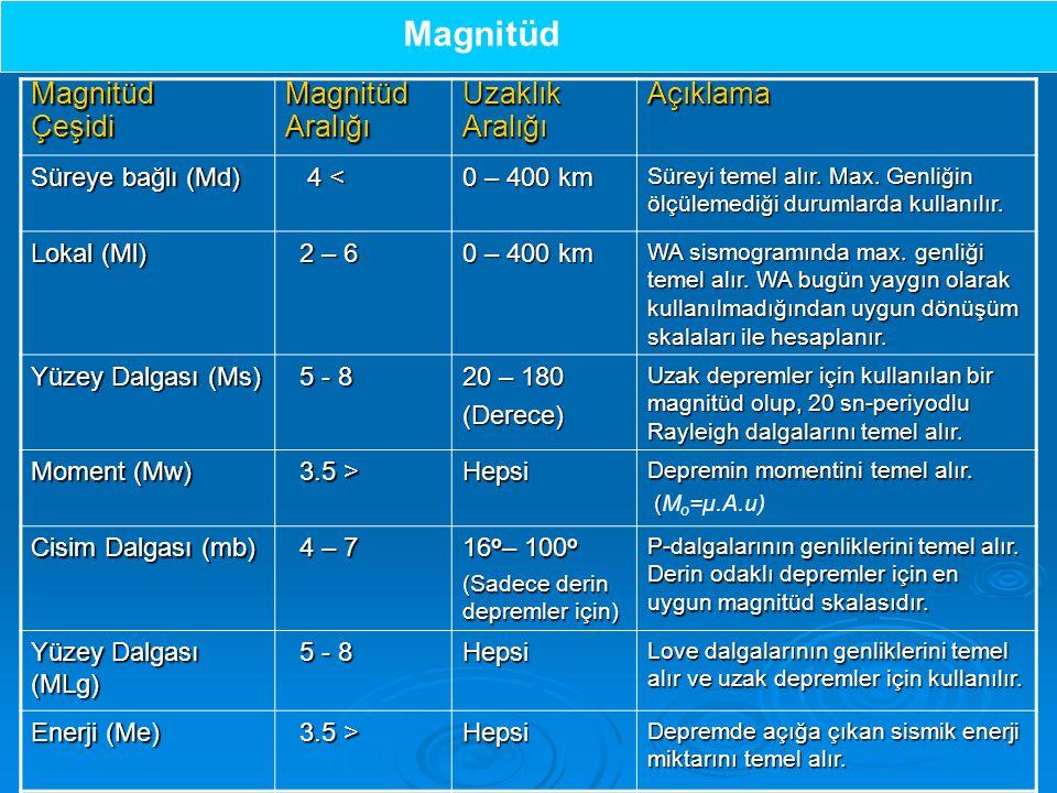 Magnitüd Magnitüd Çeşidi Aralığı Uzaklık Açıklama Süreye bağlı (Md)