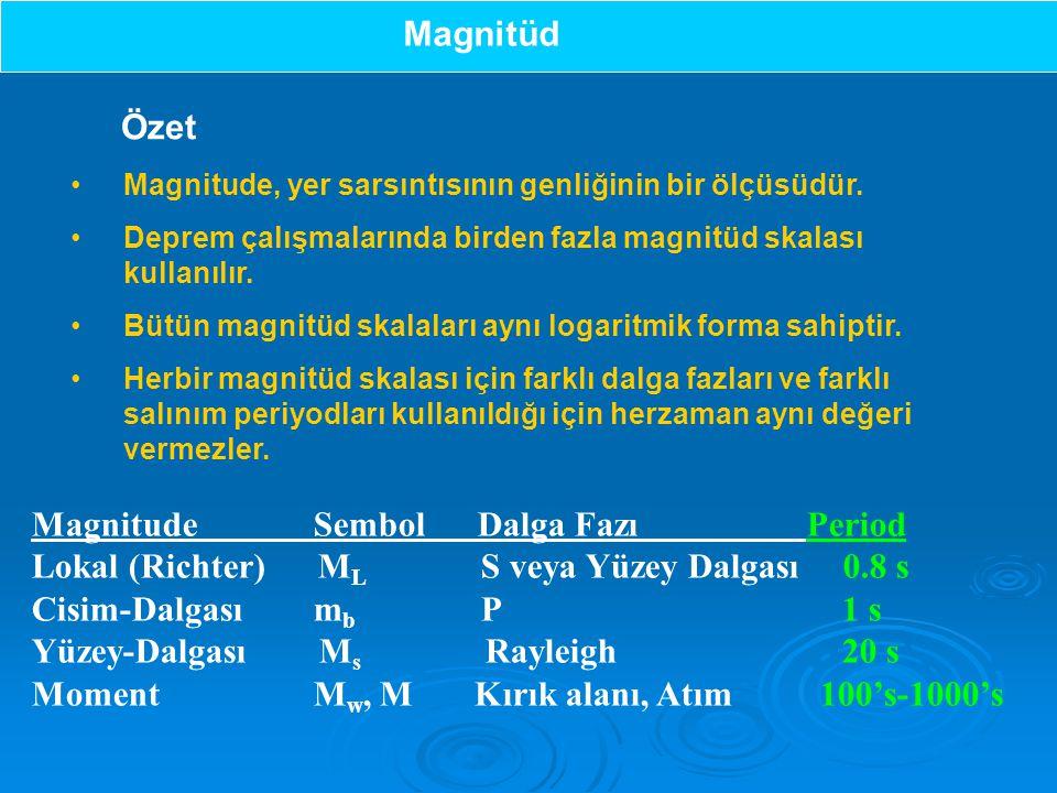 Magnitude Sembol Dalga Fazı Period